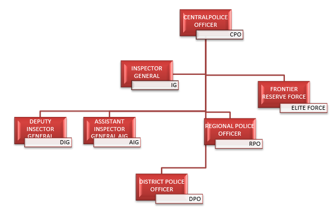 structure of KPK Police